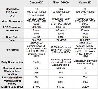 CANON 7D OR NIKON D7000 - Media And Arts - Newschoolers com