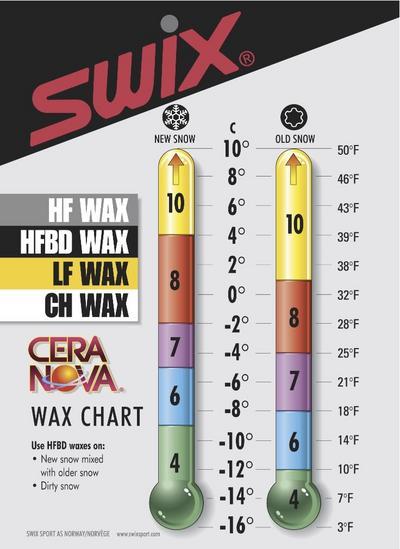 Swix was helpneed a pic of the temp chart gear talk newschoolers com